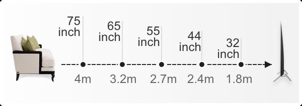 Cách chọn kích thước tivi phù hợp